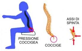Pressione del coccige da seduto